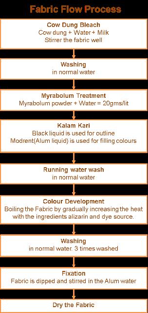 Process Flow of Making Kalamkari